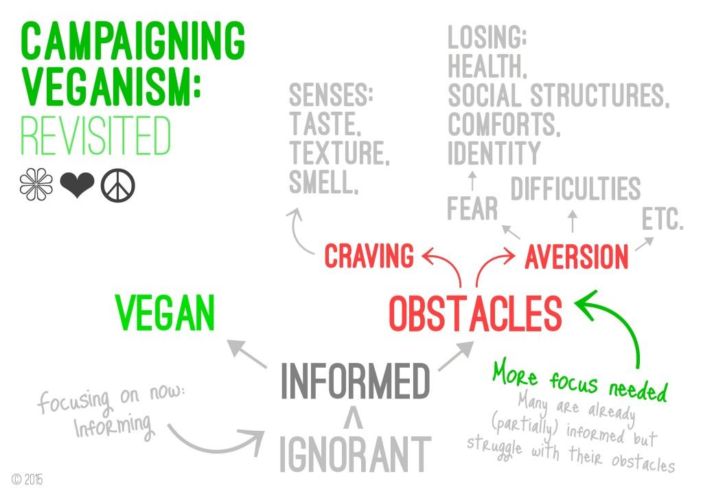 Campaigning veganism